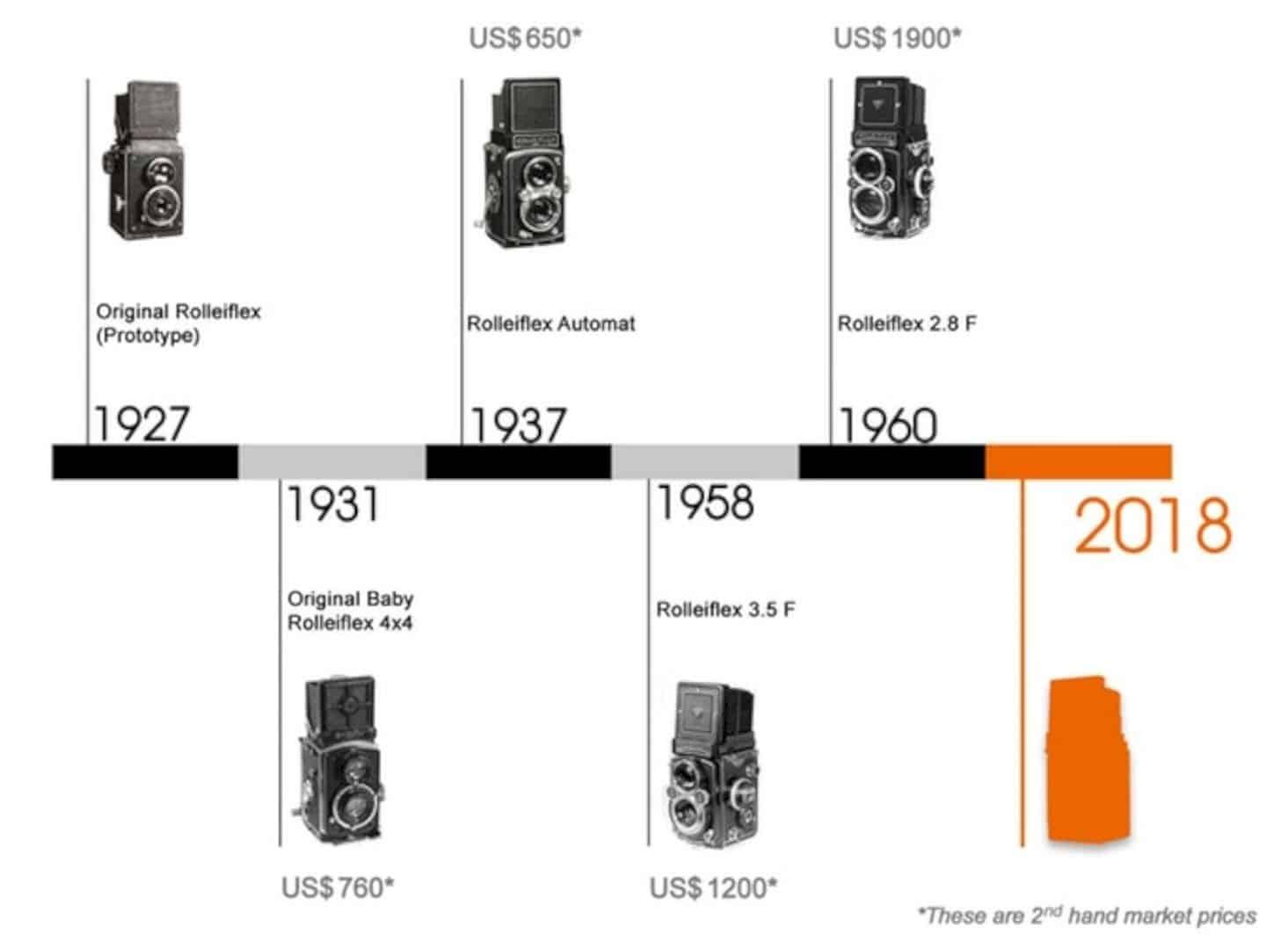 Rolleiflex™ Instant Kamera 6