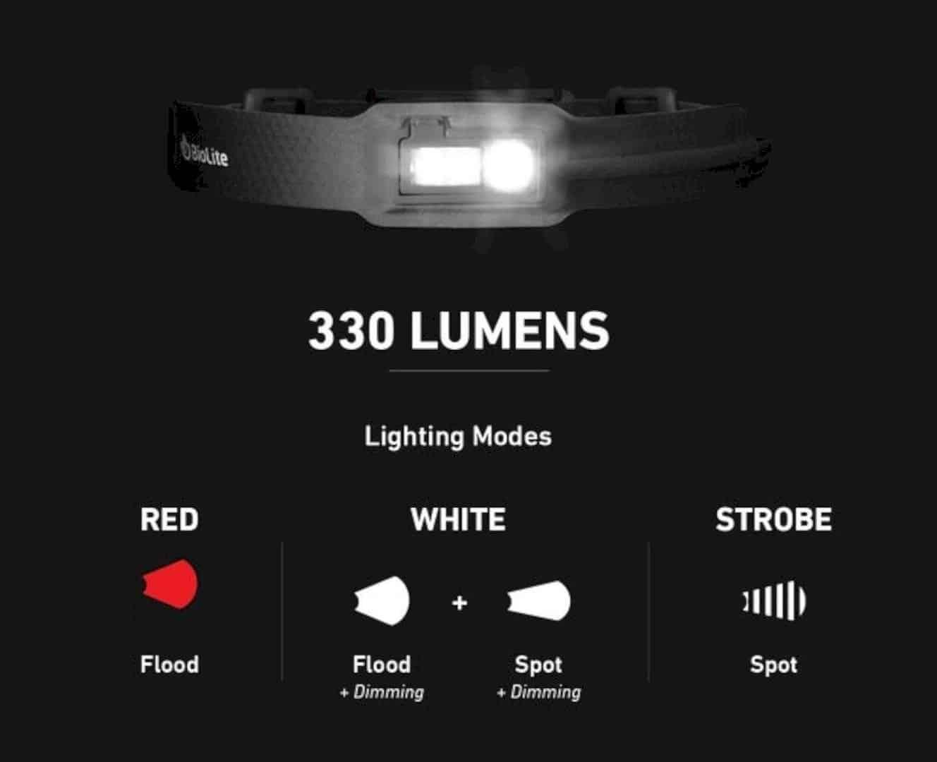 Biolite Headlamp 6