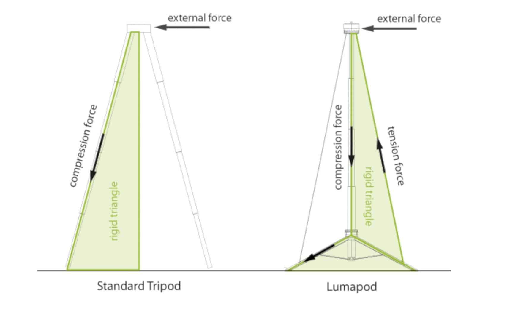 Lumapod 7