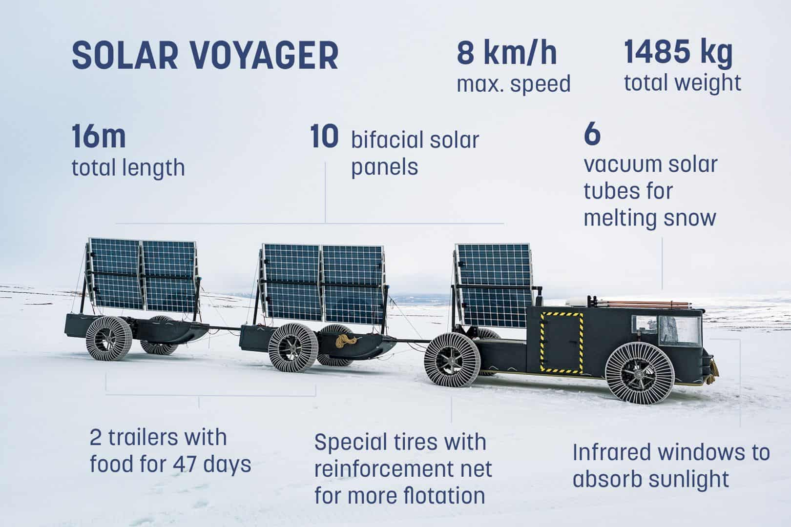 The Solar Voyager 2